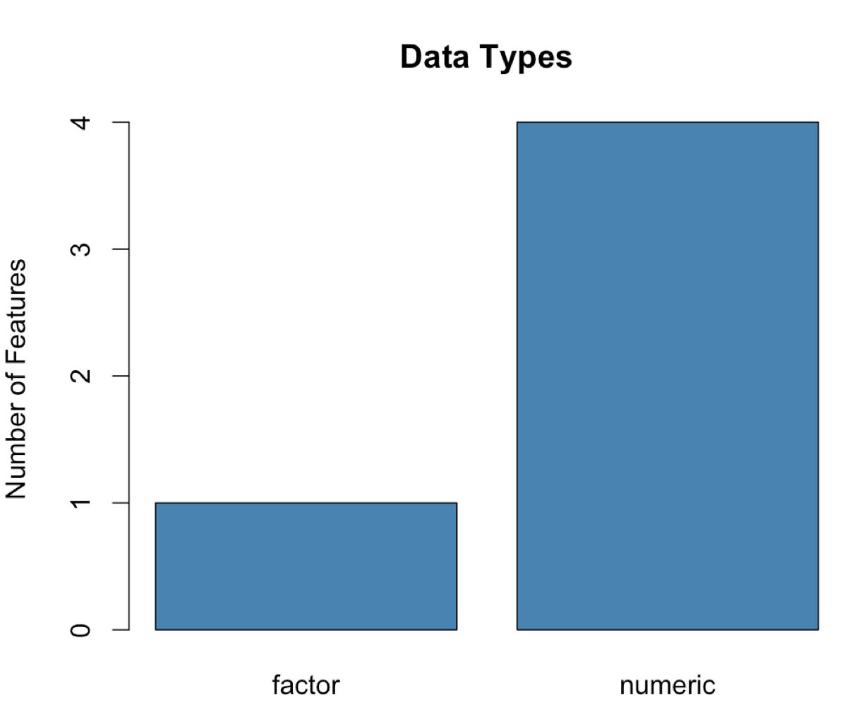 Ermitteln Sie die Datentypen der Spalten eines Datenrahmens