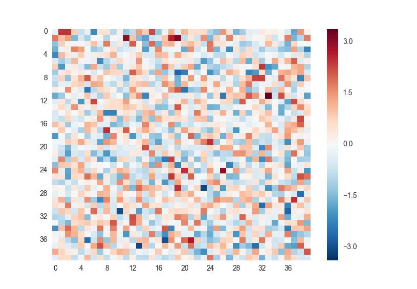 python - Ändern der Rotation von Tick-Labels in Seaborn Heatmap