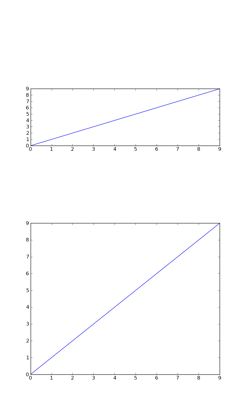 python - Matplotlib - Subplots mit festem Seitenverhältnis