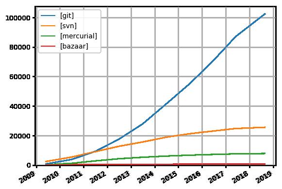 svn - Popularität von Git / Mercurial / Bazaar vs welche zu