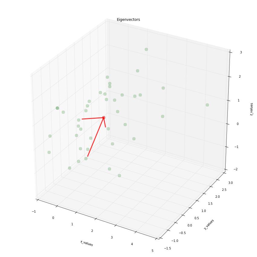 Matplotlib 3d Graph
