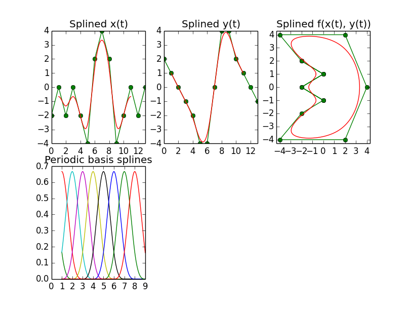 python - B-spline-interpolation mit Python